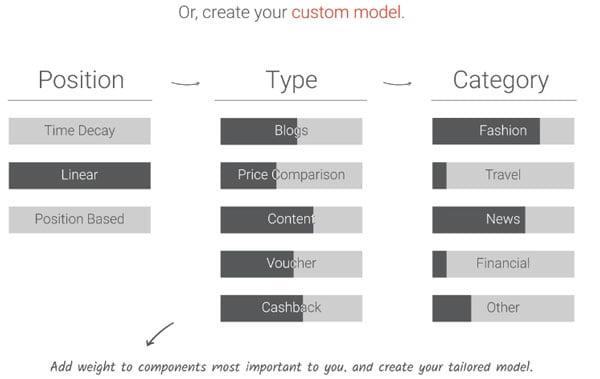 Costum Model Real Attribution modellen