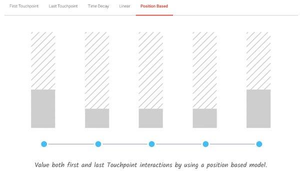 Position Based Real Attribution modellen