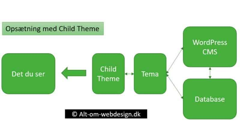 Sådan laver du et Child Theme til WordPress