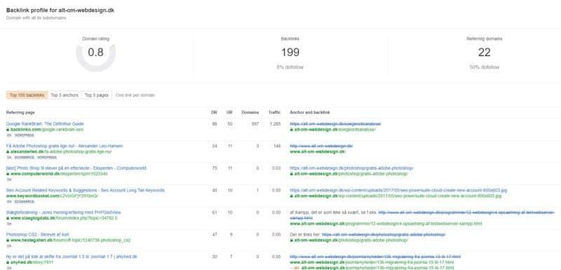 Ahrefs alt-om-webdesign.dk Score