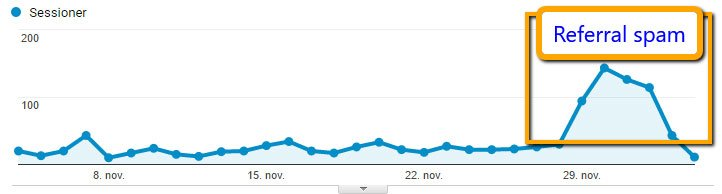 Google Analytics med referral spam[