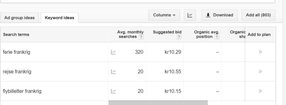 Google søgeordsplanlægning - Keyword Planner