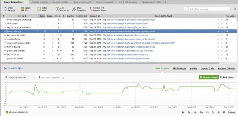 Rank Tracker - oversigt for alt-om-webdesign.dk